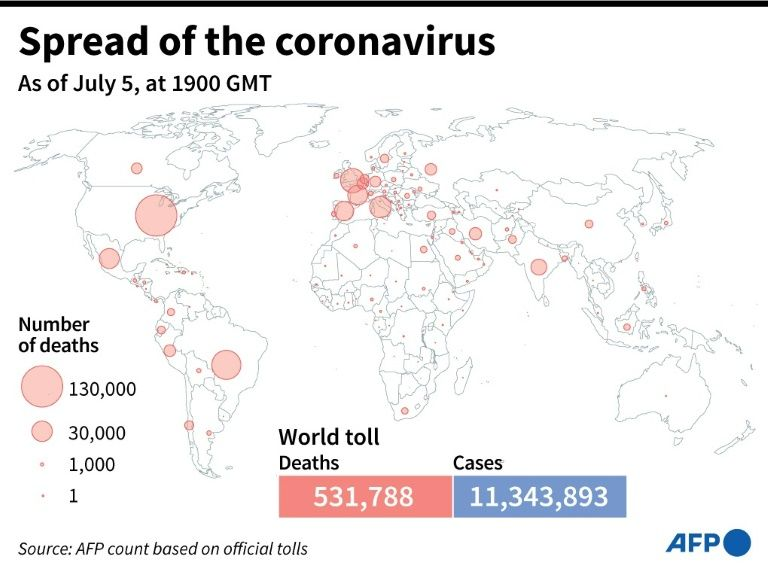 World map showing official number of coronavirus deaths per country, as of July 5, 2020 at 1900 GMT (AFP Photo/Simon MALFATTO)